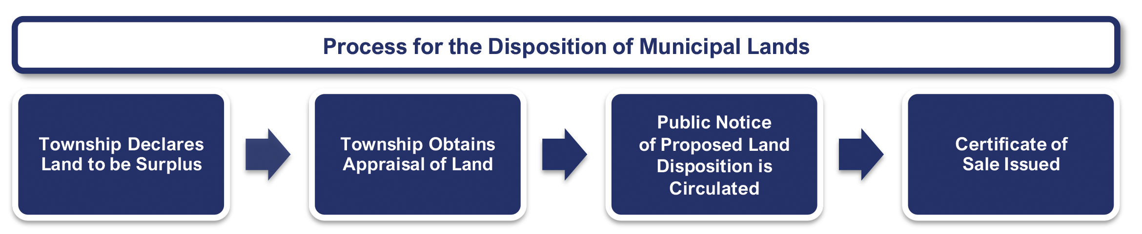 Process for the disposal of municipal lands
