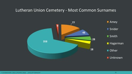 pie chart of common surnames in lutheran cemetery
